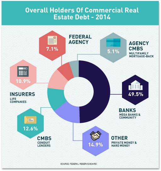 chart of the types of lenders that hold commercial loan debt in the united states