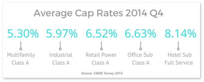 table showing the average cap rates for commercial property